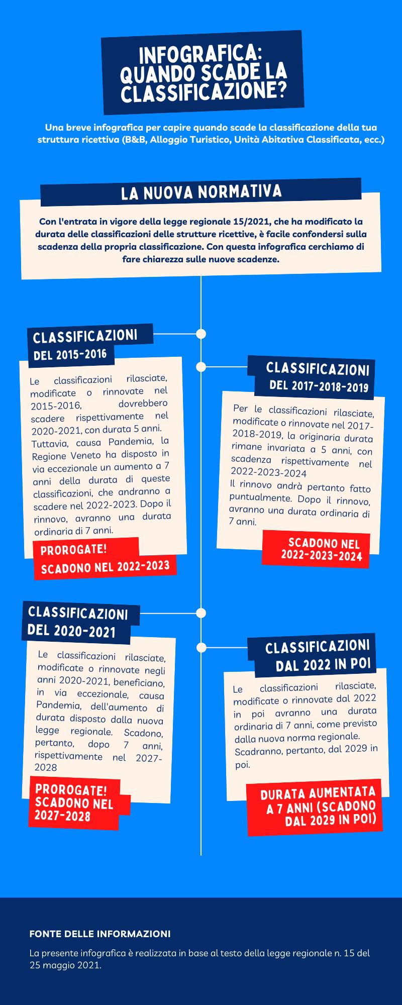 Infografica Classificazione Strutture Ricettiva B&B Guest House Case Vacanza